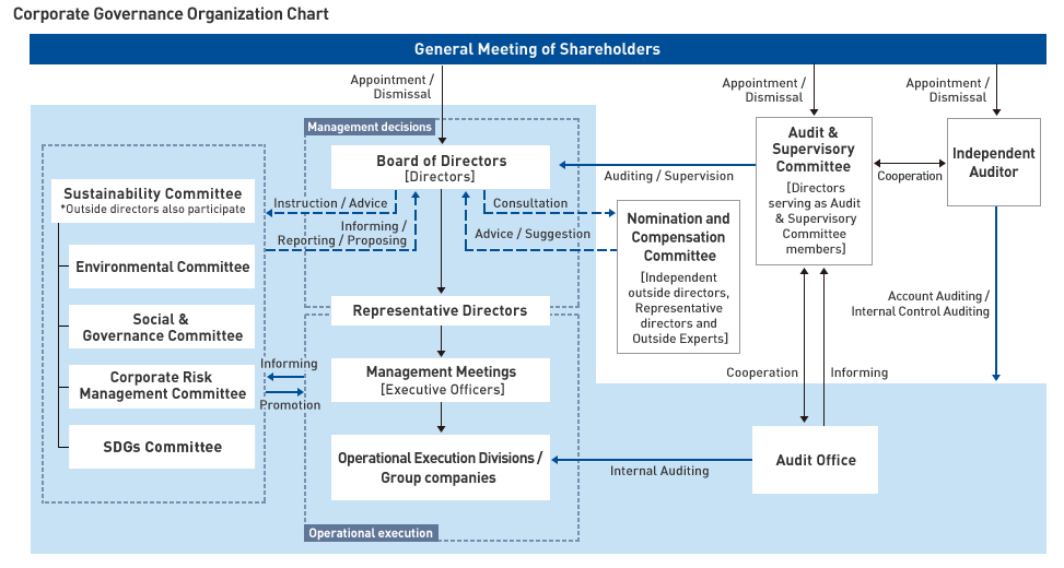 internal audit corporate governance Directors' audit committee, the internal audit staff is in the best position to gather intelligence on inappropriate accounting practices, inadequate internal controls, and ineffective corporate governance.