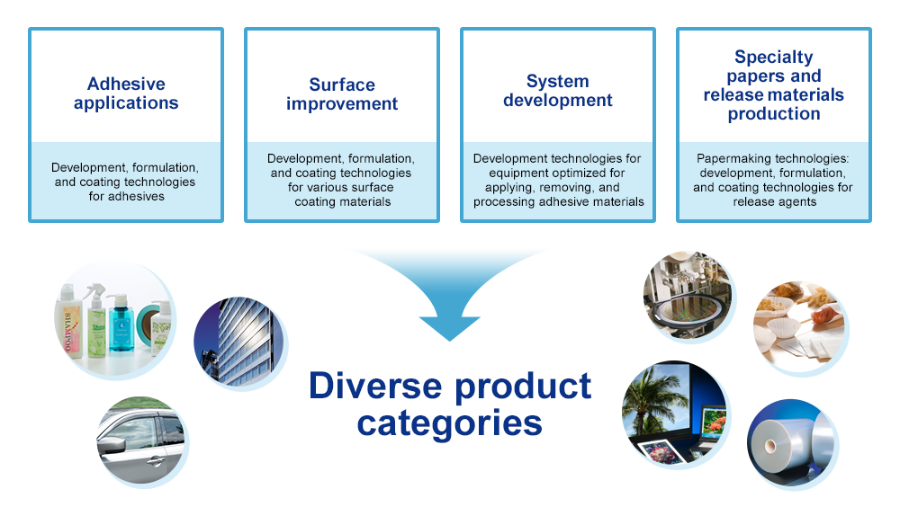 Diverse product categories