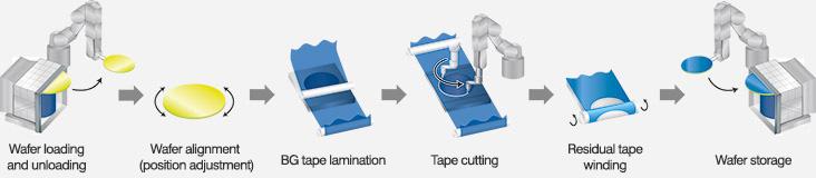 Release of new model back grinding tape laminator | News Release